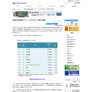【遊技機】特許資産規模ランキング、トップ3はSANKYO、三洋物産、京楽産業