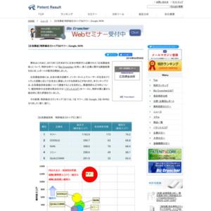広告課金技術、特許総合力トップ3はヤフー、Google、NHN