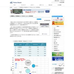 工場管理のIoT関連技術、特許総合力トップ3は日立、オムロン、新日鉄住金