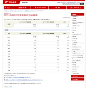 2015(平成27)年年賀郵便物元旦配達物数
