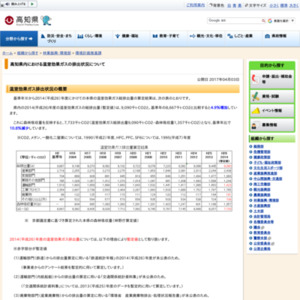 高知県内における温室効果ガスの排出状況について
