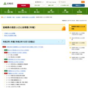 宮崎県の推計人口と世帯数(年報)