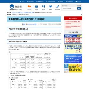 新潟県推計人口(平成27年1月1日現在)