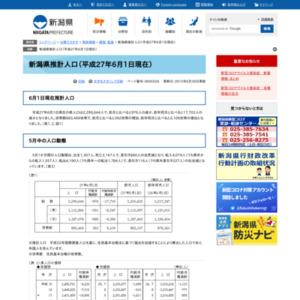 新潟県推計人口(平成27年6月1日現在)