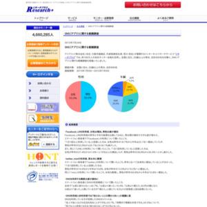 SNS(アプリ)に関する意識調査