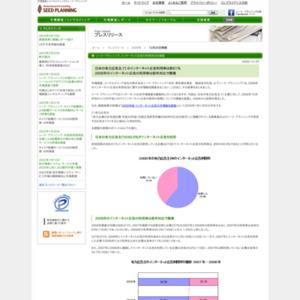 インターネット広告の利用状況に関する市場動向調査