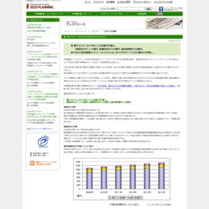 電子カルテ/PACSの市場予測