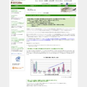 ビデオ会議/Web会議/音声会議のビジネス利用実態調査結果