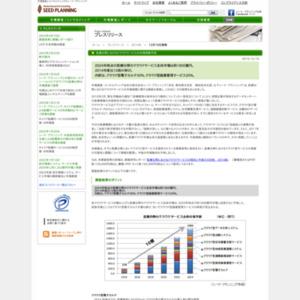 医療分野におけるクラウドサービスの市場規模予測