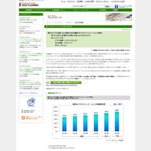 ビデオコミュニケ-ション市場の市場予測