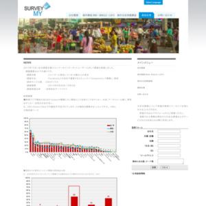 ミャンマー-スポーツに関する調査