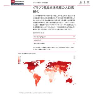 グラフで見る地球規模の人口高齢化
