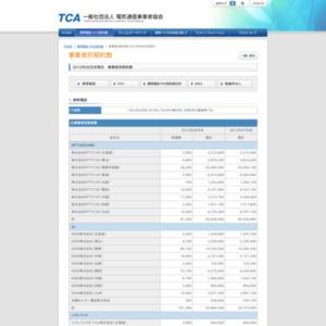 2012年08月末現在 事業者別契約数