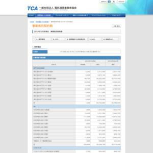携帯電話・PHS平成24年10月末事業者別契約数