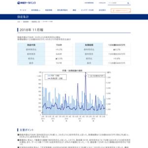 全国企業倒産集計11月報