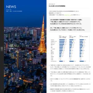 BtoB企業広告活用実態調査