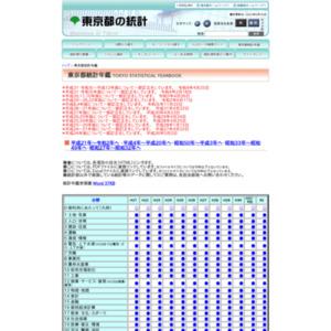 第63回東京都統計年鑑(平成23年)