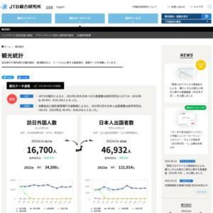 最新観光データ速報 2013年4月