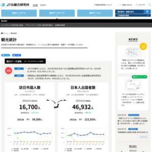 観光データ速報2014年12月号