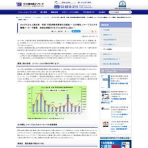 2012年主な上場企業 希望・早期退職者募集状況調査 ~ 日本電気、シャープなど大手電機メーカーで募集 実施企業数が3年ぶりに前年を上回る ~