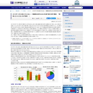 2012年1-9月に設立された法人 ~ 福島県は前年比68.8%増で被災3県で最高 「福島」を入れた法人名が急増 ~