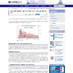 「東日本大震災」関連倒産 震災から3年で累計1,402件 「阪神・淡路大震災」時の4.4倍