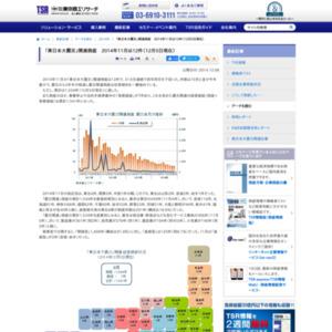 「東日本大震災」関連倒産 2014年11月は12件(12月5日現在)