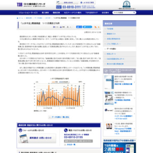 「人手不足」関連倒産 1-11月累計276件