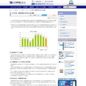 2013年度 都道府県別「赤字法人率」調査