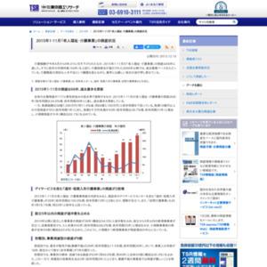 2015年1-11月「老人福祉・介護事業」の倒産状況