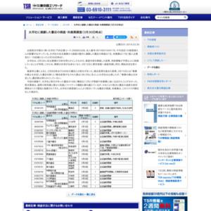 太洋社に連鎖した書店の倒産・休廃業調査(3月30日時点)