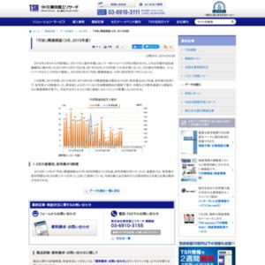 「円安」関連倒産(3月、2015年度)