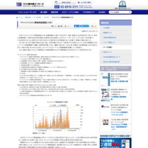 「チャイナリスク」関連倒産調査(4月)