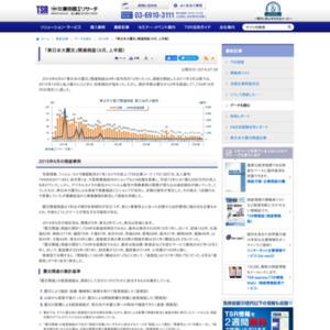 「東日本大震災」関連倒産(6月、上半期)