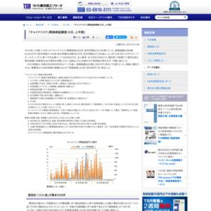 「チャイナリスク」関連倒産調査(6月、上半期)
