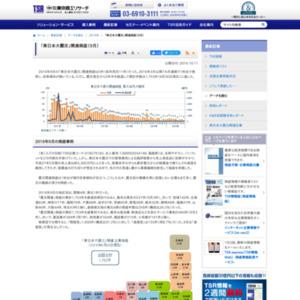 「東日本大震災」関連倒産(9月)