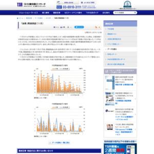「為替」関連倒産(11月)