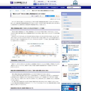 """""""震災から6年""""「東日本大震災」関連倒産状況(3月7日現在)"""