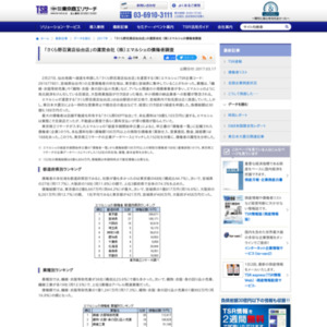 「さくら野百貨店仙台店」の運営会社 (株)エマルシェの債権者調査