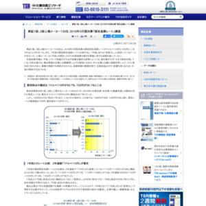 東証1部、2部上場メーカー130社 2018年3月期決算「想定為替レート」調査