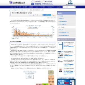 「東日本大震災」関連倒産(6月・上半期)