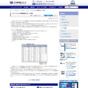 「チャイナリスク」関連倒産(6月・上半期)