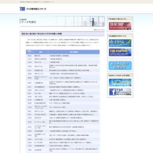 東証1部上場企業の「東北地方太平洋沖地震」の影響