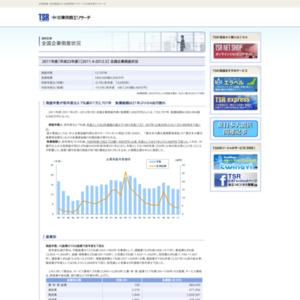 2011年度(平成23年度)[2011.4-2012.3] 全国企業倒産状況