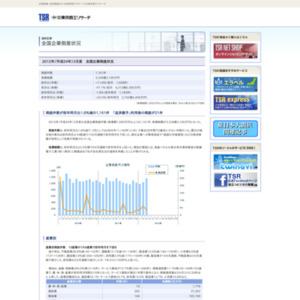 2012年(平成24年)3月度 全国企業倒産状況