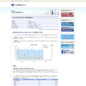 2012年(平成24年)4月度 全国企業倒産状況