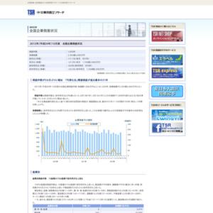 2012年(平成24年)10月度 全国企業倒産状況