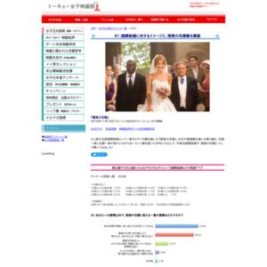国際結婚に対するイメージと、理想の花婿像を調査