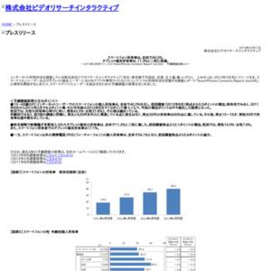 スマートフォン所有率は、全体で40.2%。タブレット端末所有率は、11.3%と二桁に到達