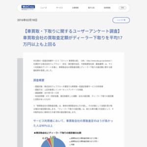 車買取・下取りに関するユーザーアンケート調査